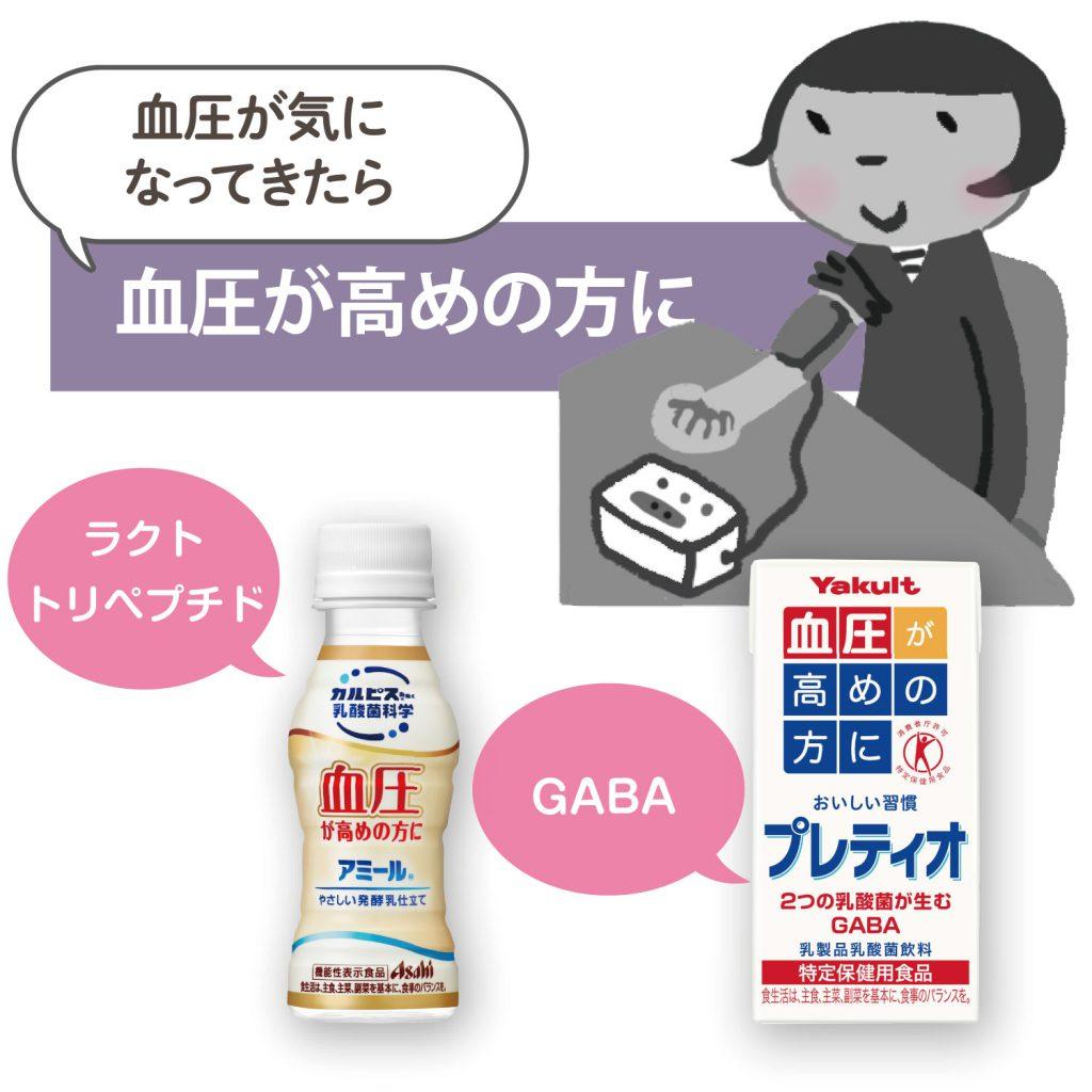 マイ乳酸菌 血圧対策