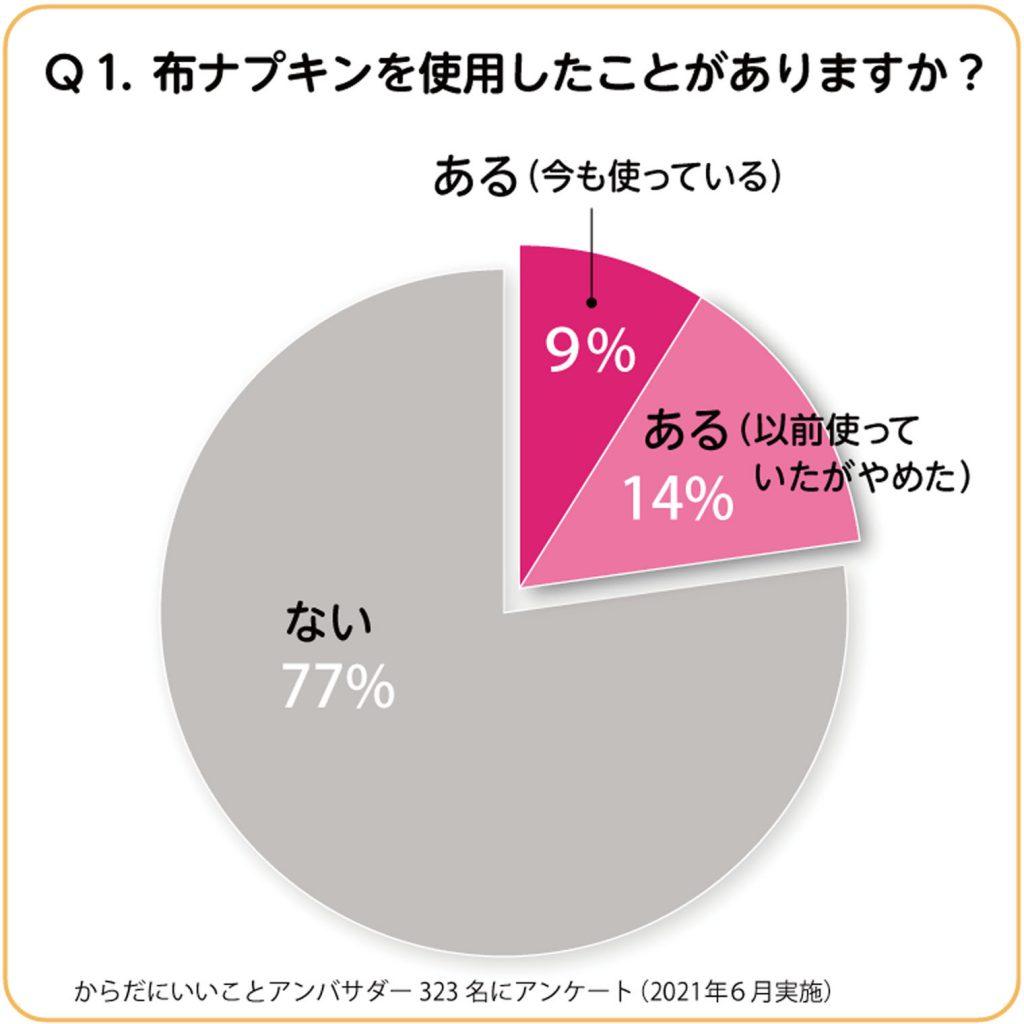 円グラフ:布ナプキンを使用したことがありますか?