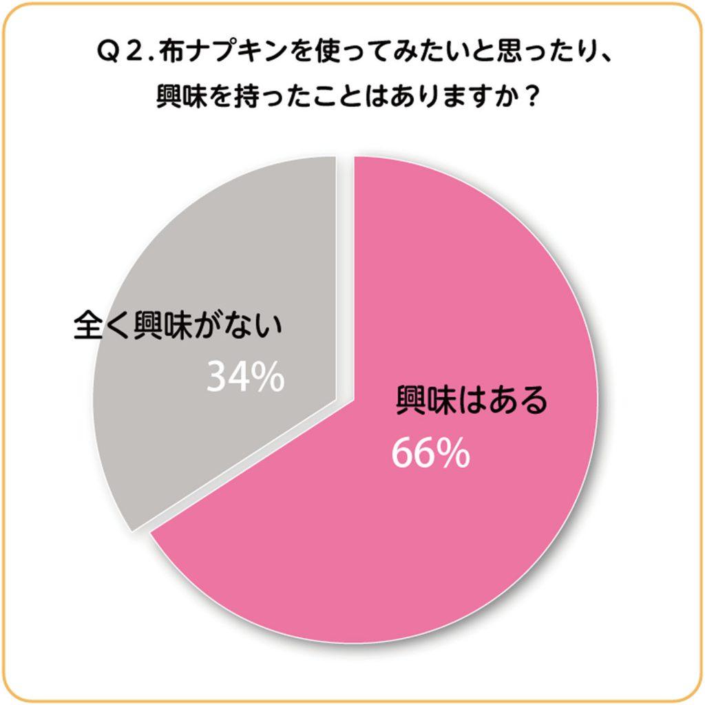 円グラフ:布ナプキンを使ってみたいと思ったり、興味を持ったことは?